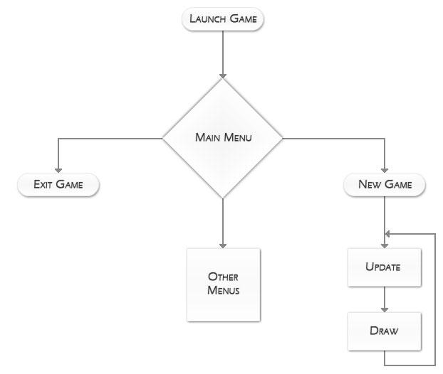 Java game tutorial - Android game framework